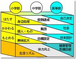 志教育の目標:図